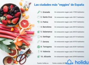 best vegan cities spain vegan-friendly